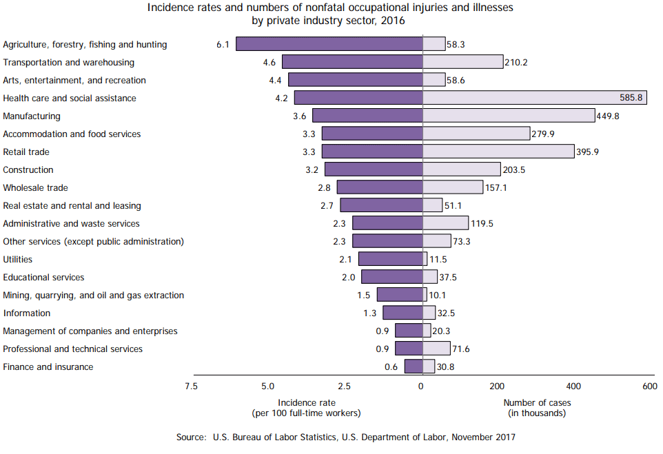Chart of workplace injuries and illnesses in 2016 by industry.