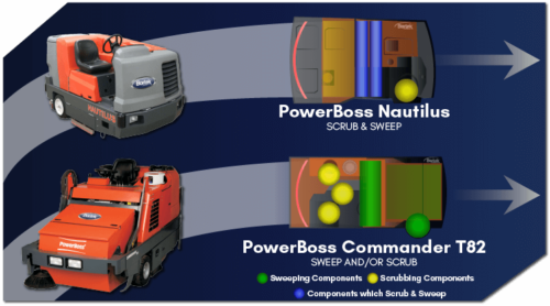 PowerBoss Sweeper-Scrubber Cleaning Method Comparison